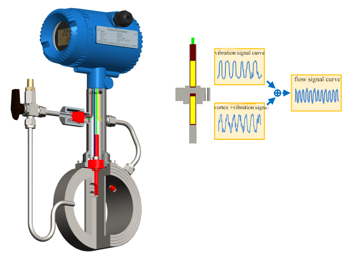 multivariable digital vortex type flow meter