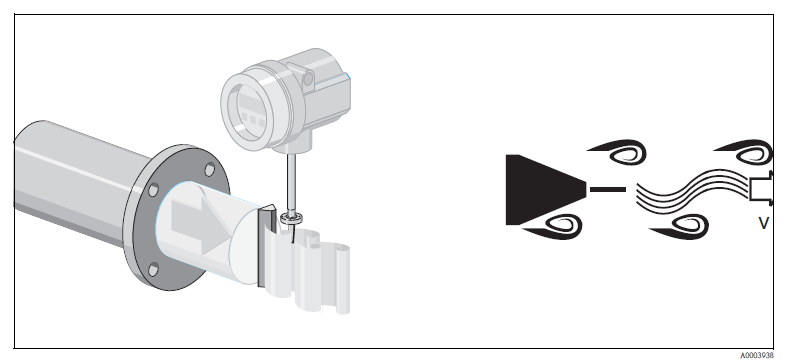 vortex flow meters measurement principle
