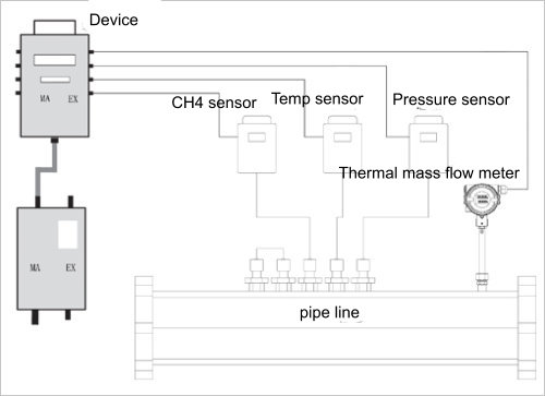 gas drainage measurement solutions_09