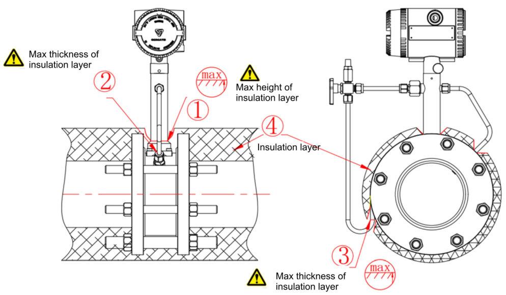 steam vortex meter install requirements