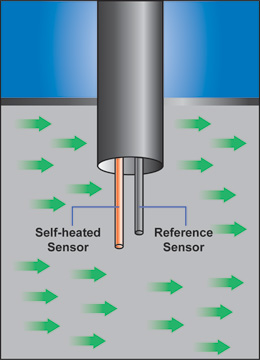 thermal-mass-flow-meter-principle