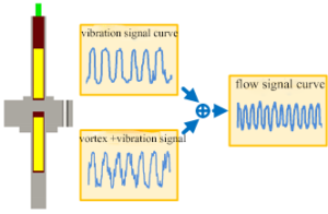 vortex flowmeter anti-vibration test (2)
