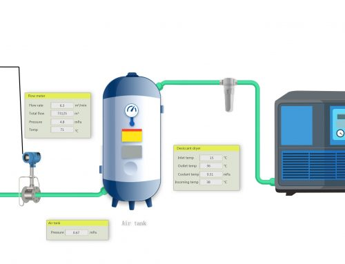 COMATE Compressor On-line Process Control System