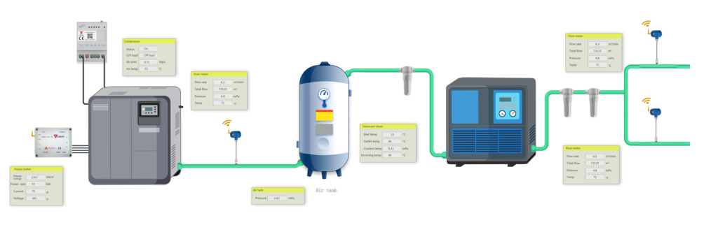 Compressed Air Monitoring&Control System | Thermal Gas flow meter