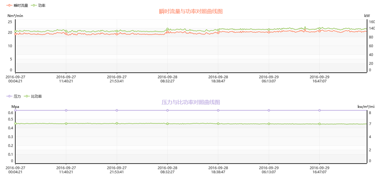 compressor real time monitoring data 1