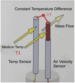 Constant temperature thermal theory