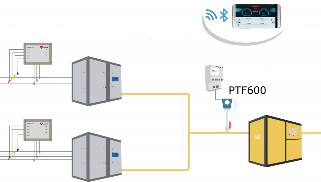 PTF600-compressed air-net-working online monitoring