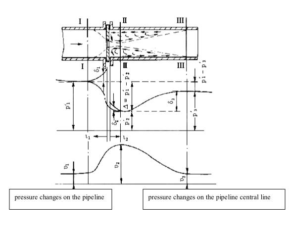 differential pressure flowmeter working principle