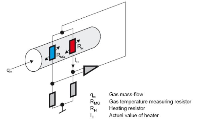 thermal mass flowmeter measuring principle