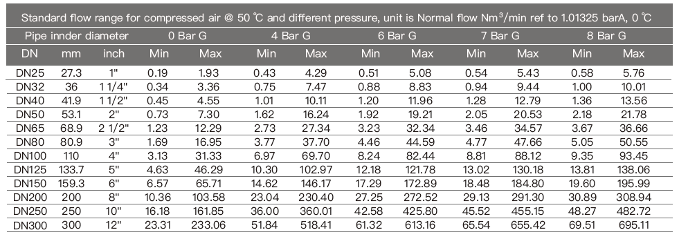 PTF520 air flow meter flow range